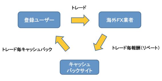 三角関係図
